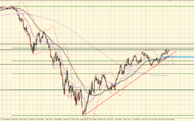 S&P 500: Will the bulls hold on?